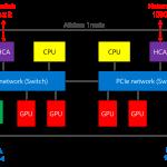 FPGAを利用したアーキテクチャ事例 ~筑波大学Cygnus~