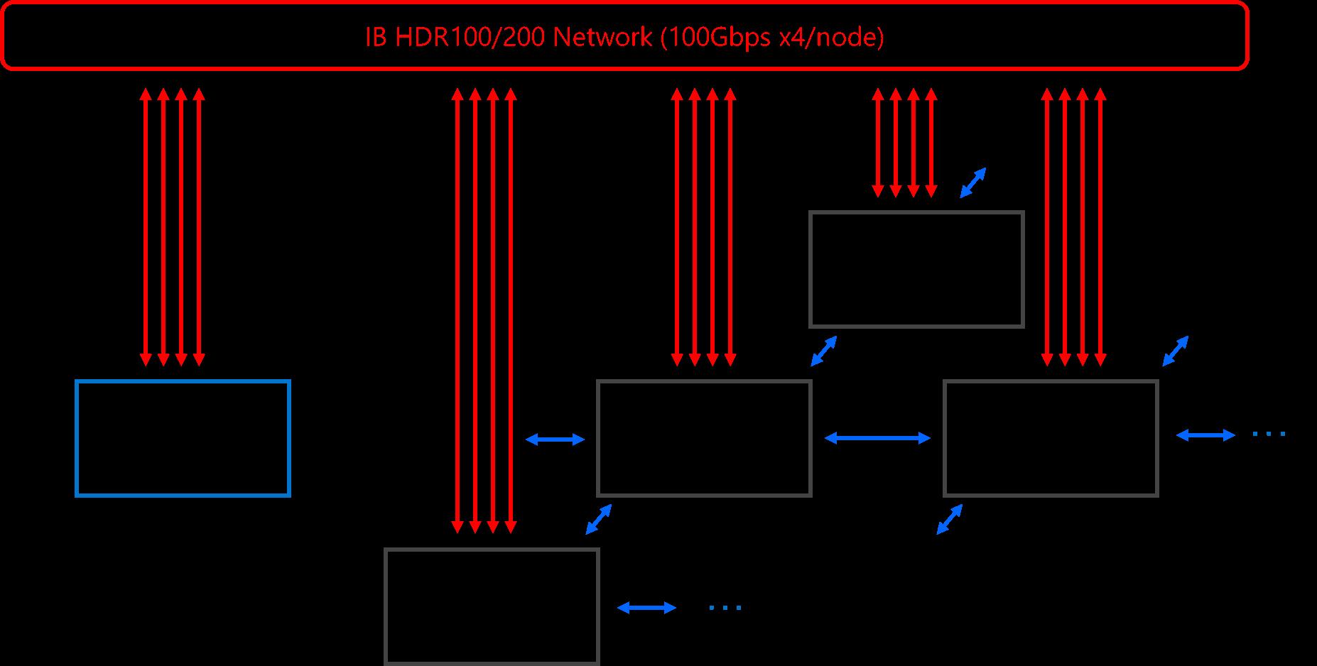 cygnusのアーキテクチャ infiniBand