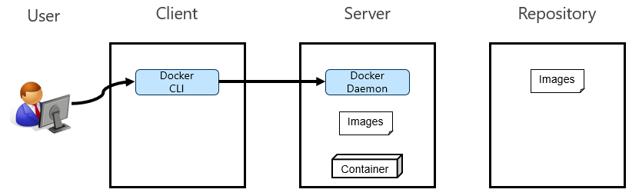 Docker01_03