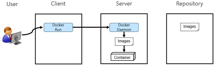 Docker01_06