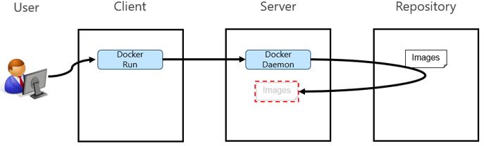 Docker01_07