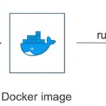 Docker入門② -Dockerイメージ ハンズオン-