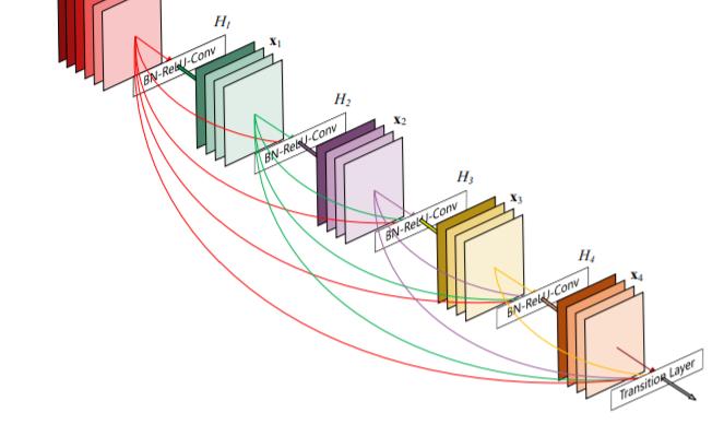 代表的モデル「ResNet」、「DenseNet」を詳細解説!