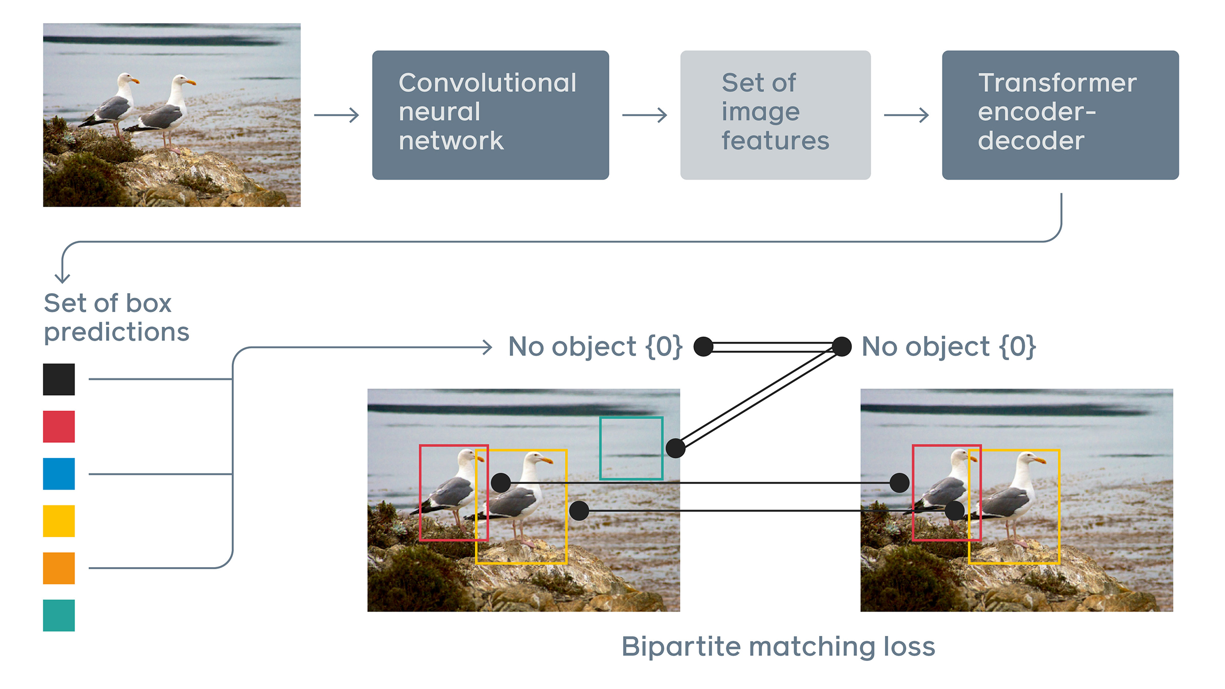 DETR_object_detection