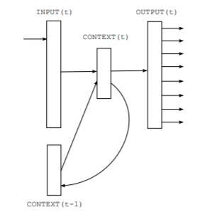 Transformer RNN