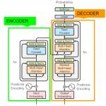 自然言語処理の必須知識 Transformer を徹底解説!