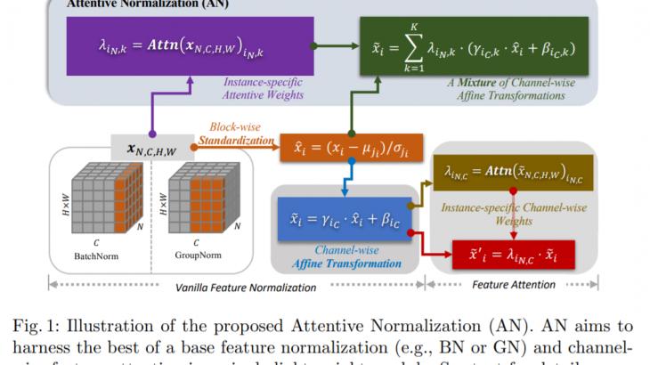 正規化とAttentionモジュールを組み合わせたAttentive Normalizationを紹介!