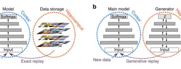 脳内の記憶再生を模した新たなニューラルネットワークモデルを紹介!