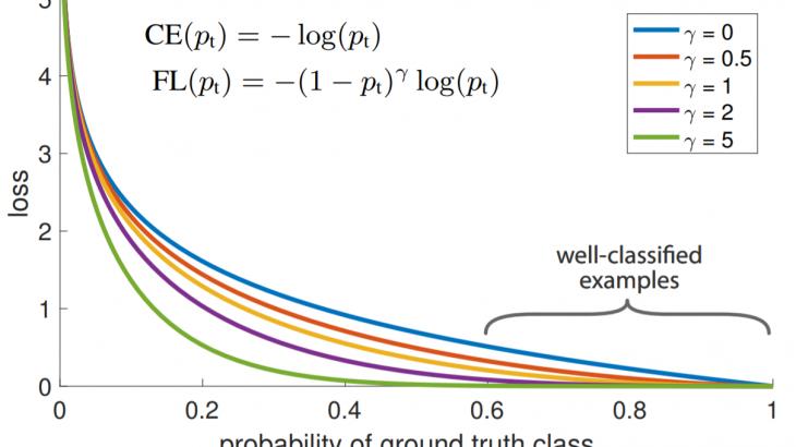 Focal Lossを提案した革新的物体検出モデルRetinaNetを解説!