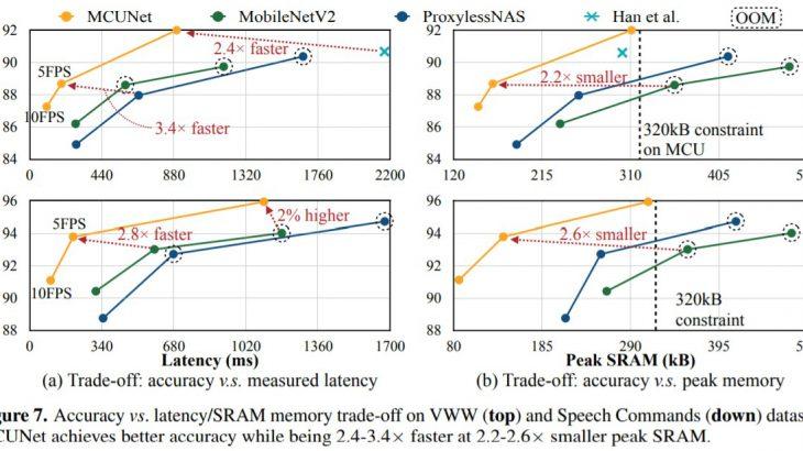 MITが新たに発表したIoT用の小型DNNモデル「MCUNet」を紹介!