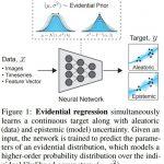 米・MITによるニューラルネットワークベースのAIによる決定の不確実性を迅速に測定する方法を紹介!