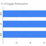 Kaggleで銀メダルをとってしまうGoogleによる最新AutoMLを紹介!