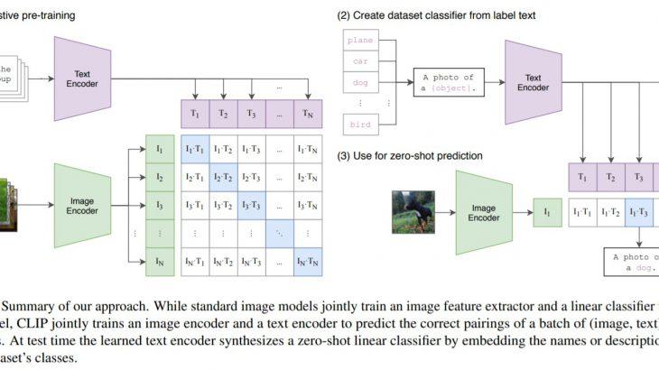 話題のOpenAIの新たな画像分類モデルCLIPを論文から徹底解説!