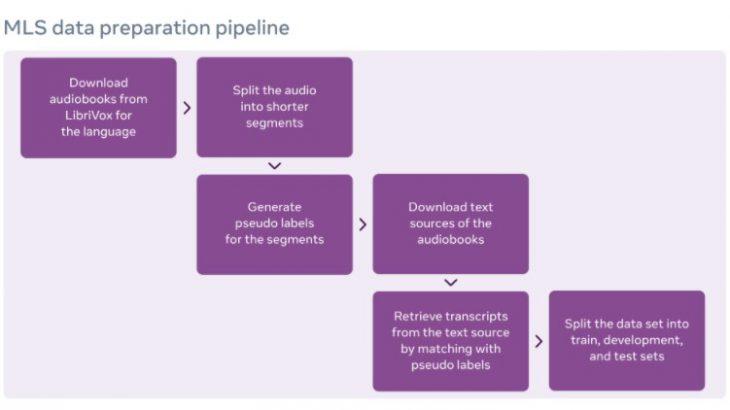 Facebookが新たに多言語音声データセットMLSを公開しました!