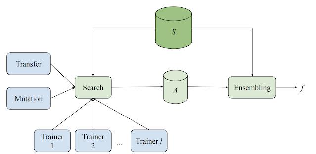 Googleがより効率的にモデルを探索できる「Model Search」を公開!