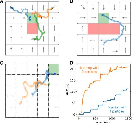 独ライプツィヒ大学がマイクロサイズの人工機械に対する強化学習を用いたナビゲーション手法を発表!