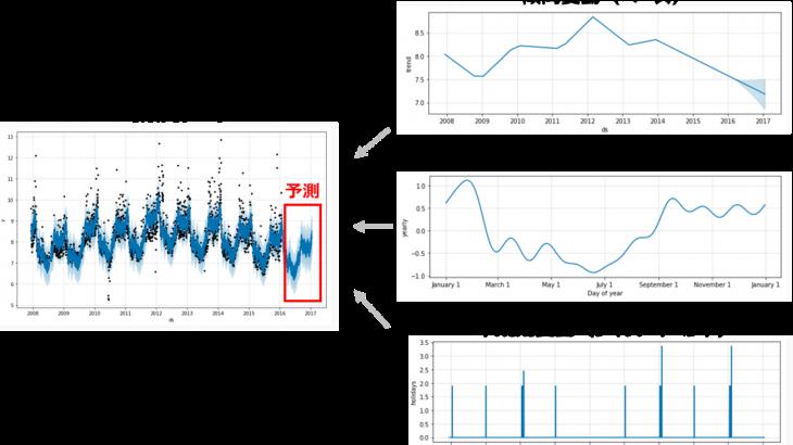時系列データ 予測モデル