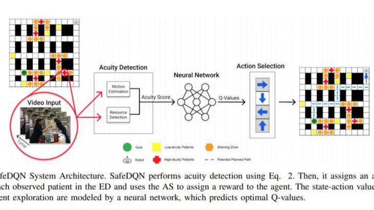 カリフォルニア大学サンディエゴ校が救急医療ロボットのためのナビゲーションシステムとしてSafeDQNを発表!