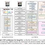ViTとCNNを組み合わて精度と速度を向上させたCMTを詳細解説!