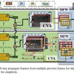 【CVPR2021】トラッキング情報をオンラインで利用することで物体検出精度を高めたTraDesを詳細解説!