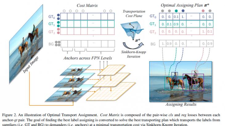 【CVPR2021】物体検出のラベルアサインメントを最適化するOTAを紹介!