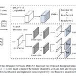 CVPR2021のストリーミング物体検出チャレンジで1位になった「YOLOX」を詳細解説!