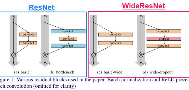 ResNetの改良モデルWideResNetを詳細解説!