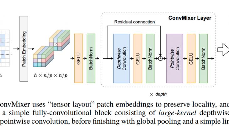 ViTよりもシンプルで強力な最新画像処理モデル ConvMixer を詳細解説!